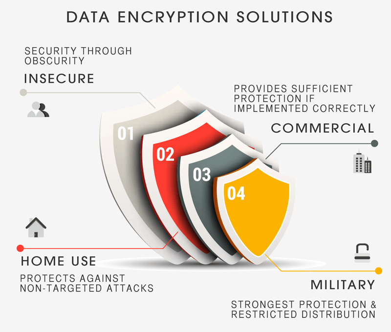Data Encryption Solutions
