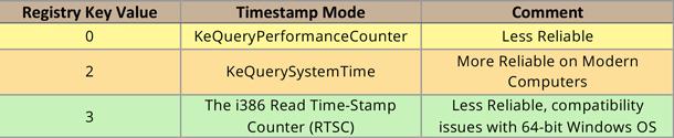 TimestampMode